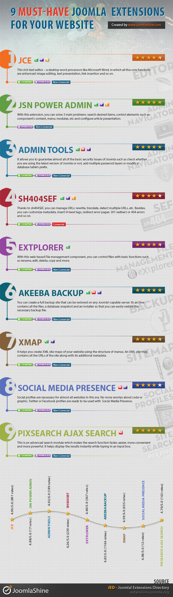 [Infographic] 9 must-have Joomla 2.5 extensions for your website