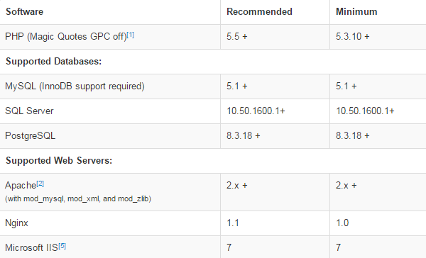 Joomla 3x requirements