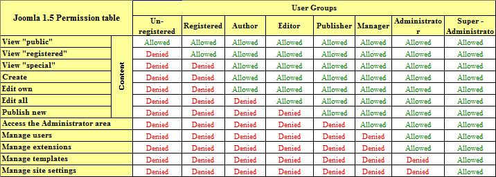 Joomla 1.5 permission table