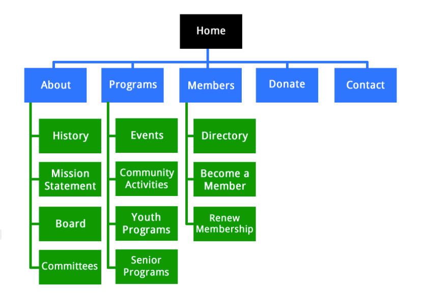 Make a hierarchy and logical structure of your site